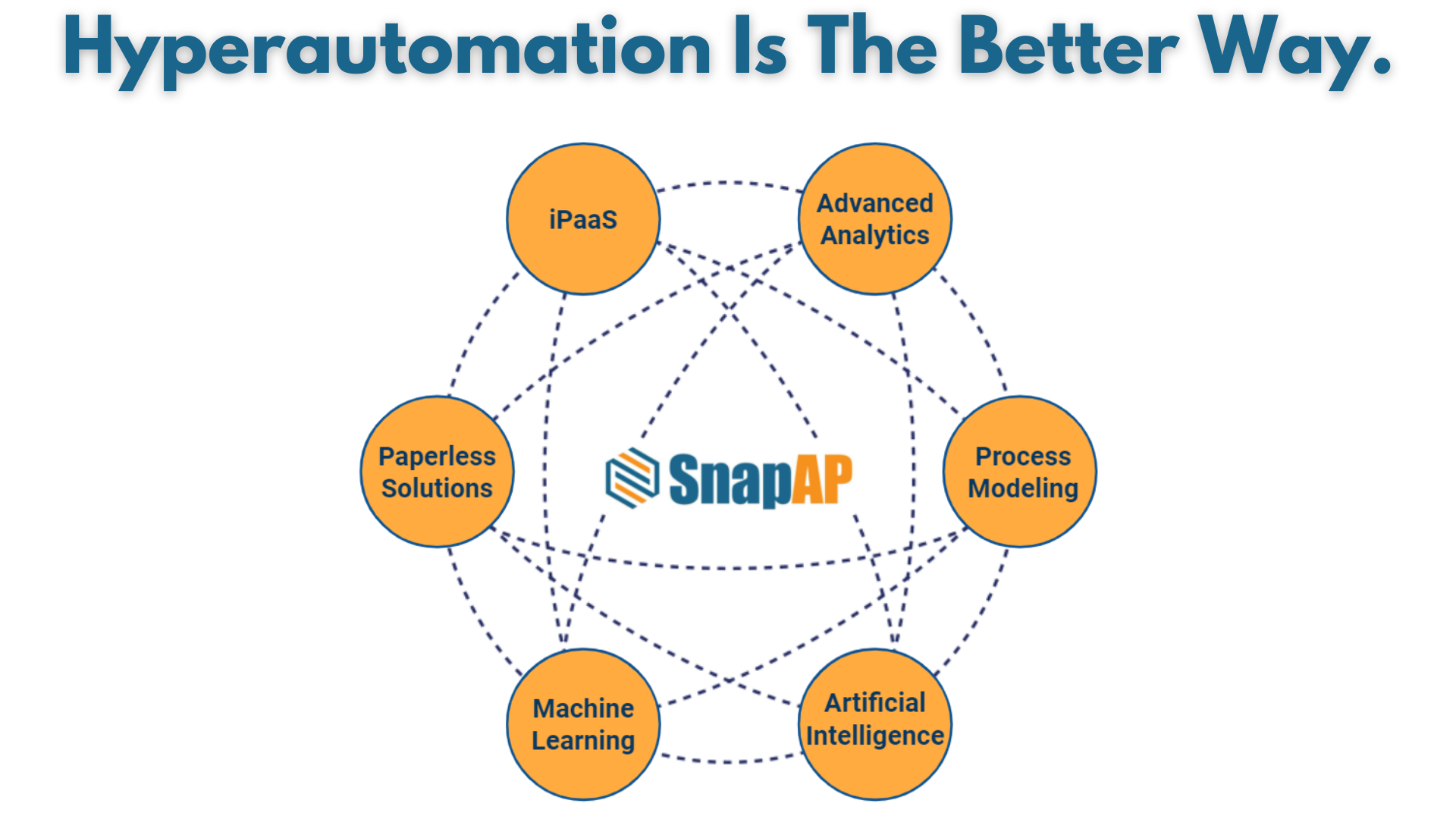 SnapAP Hyperautomation Intro END USERS 2